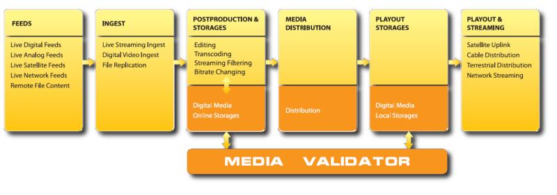 Media Validator workflow diagram