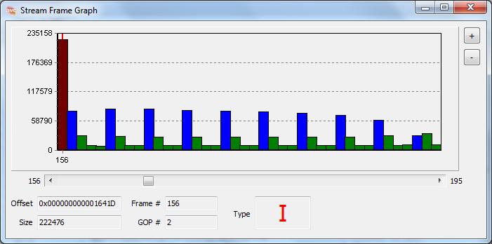 AVC/H264 Video ES Viewer Stream Frame Graph